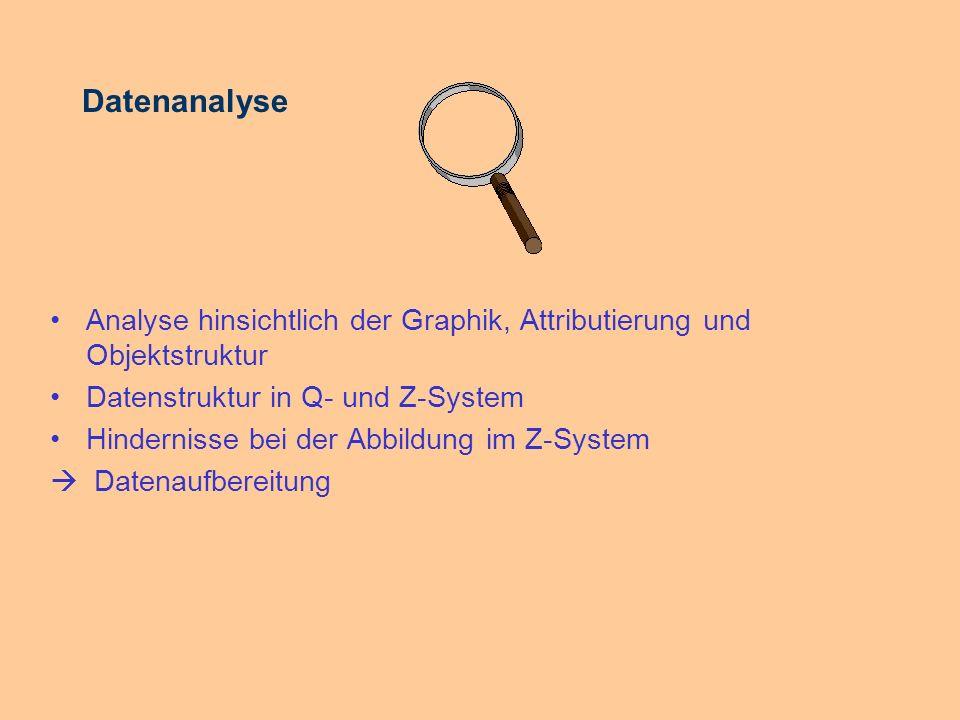 Datenanalyse Analyse hinsichtlich der Graphik, Attributierung und Objektstruktur. Datenstruktur in Q- und Z-System.