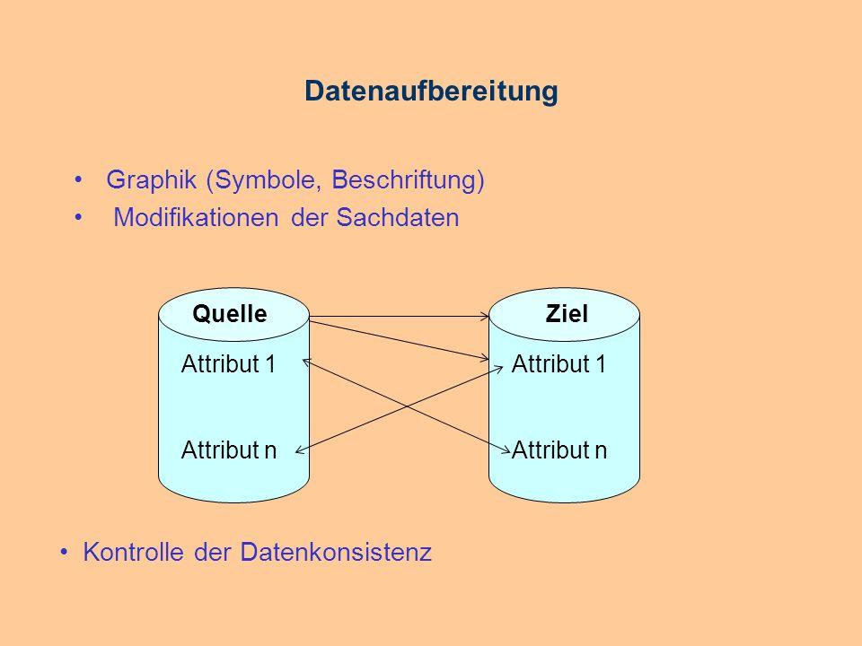 Datenaufbereitung Graphik (Symbole, Beschriftung)