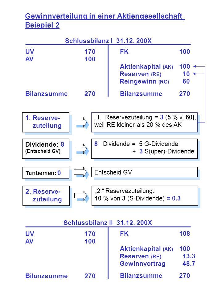 Gewinnverteilung in einer Aktiengesellschaft Beispiel 2