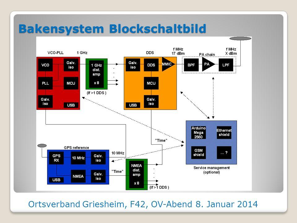 Bakensystem Blockschaltbild
