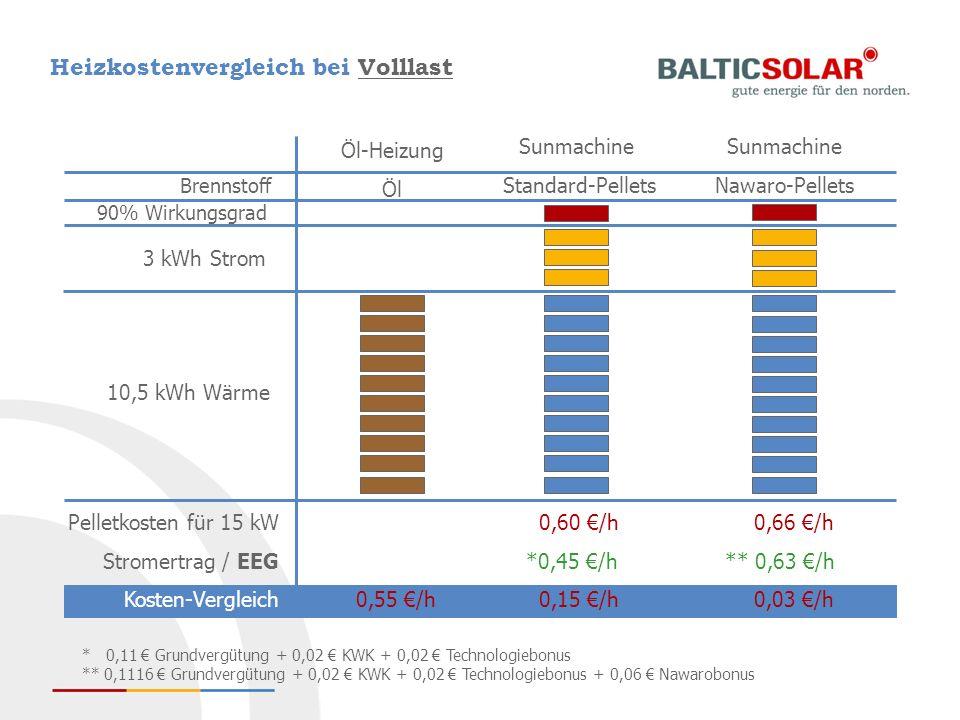 Heizkostenvergleich bei Volllast