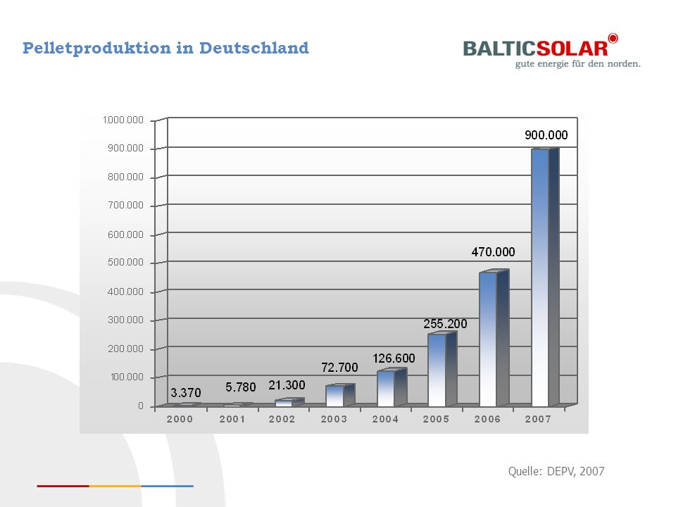 Pelletproduktion in Deutschland