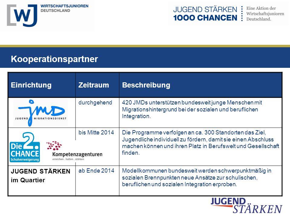 Kooperationspartner Einrichtung Zeitraum Beschreibung JUGEND STÄRKEN