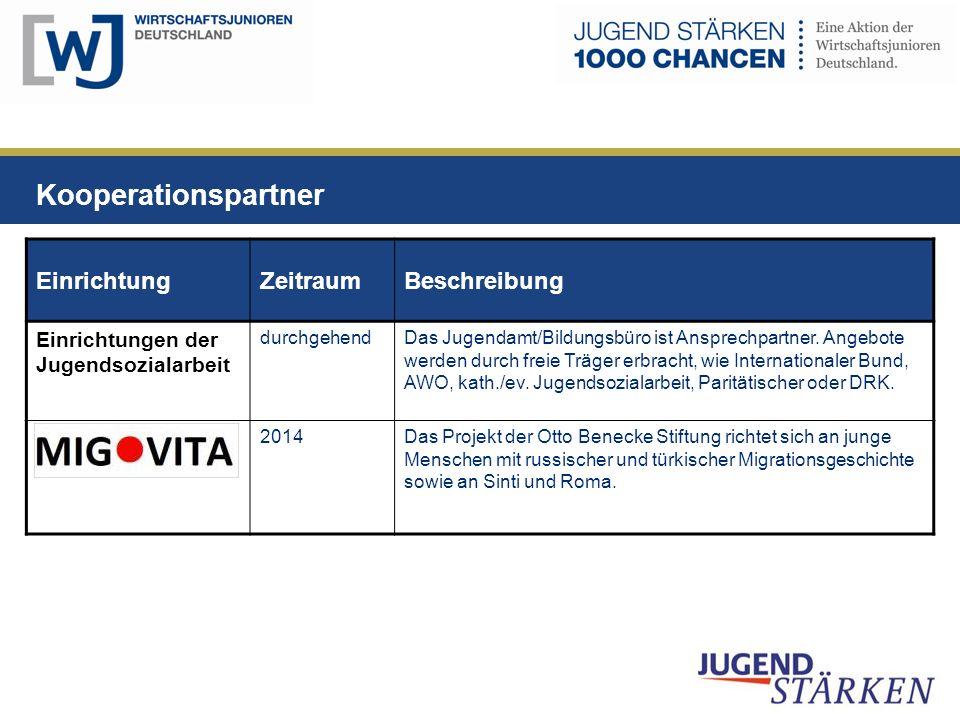Kooperationspartner Einrichtung Zeitraum Beschreibung