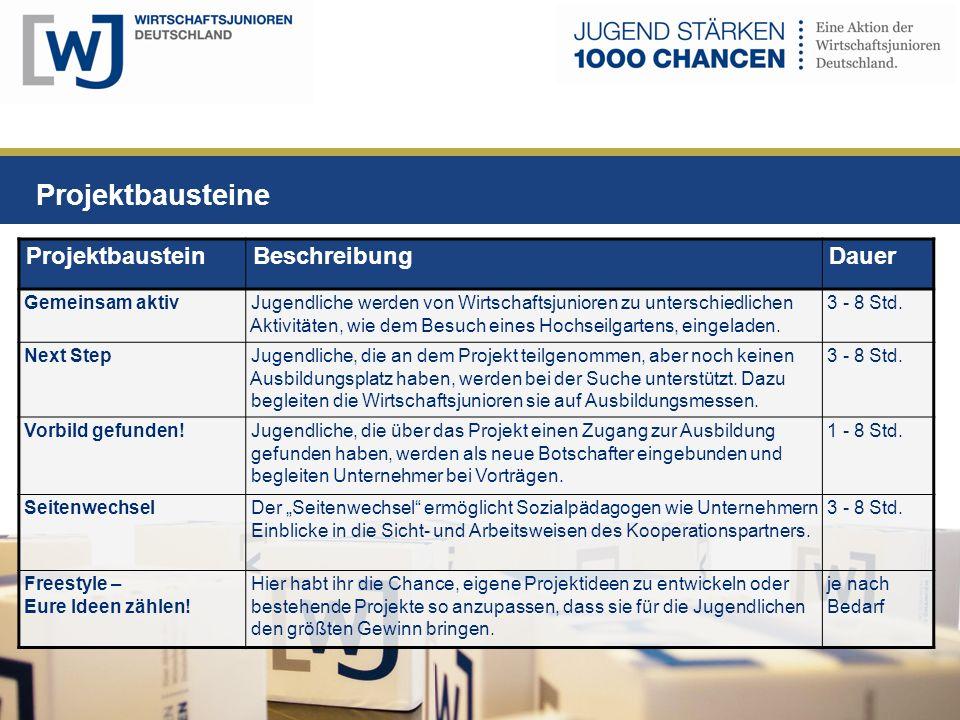 Projektbausteine Projektbaustein Beschreibung Dauer Gemeinsam aktiv