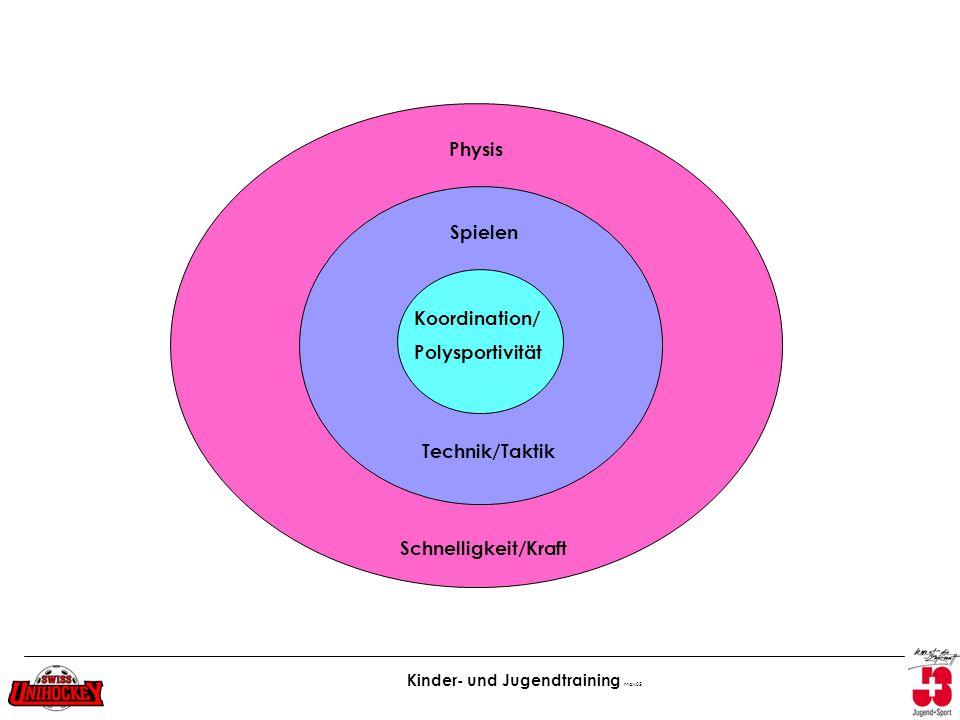 Physis Spielen Koordination/ Polysportivität Technik/Taktik Schnelligkeit/Kraft