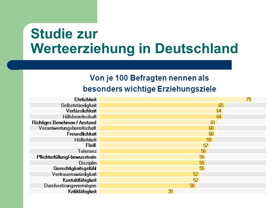 Studie zur Werteerziehung in Deutschland