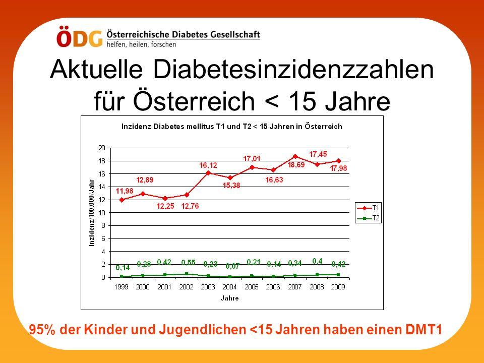 Aktuelle Diabetesinzidenzzahlen für Österreich < 15 Jahre