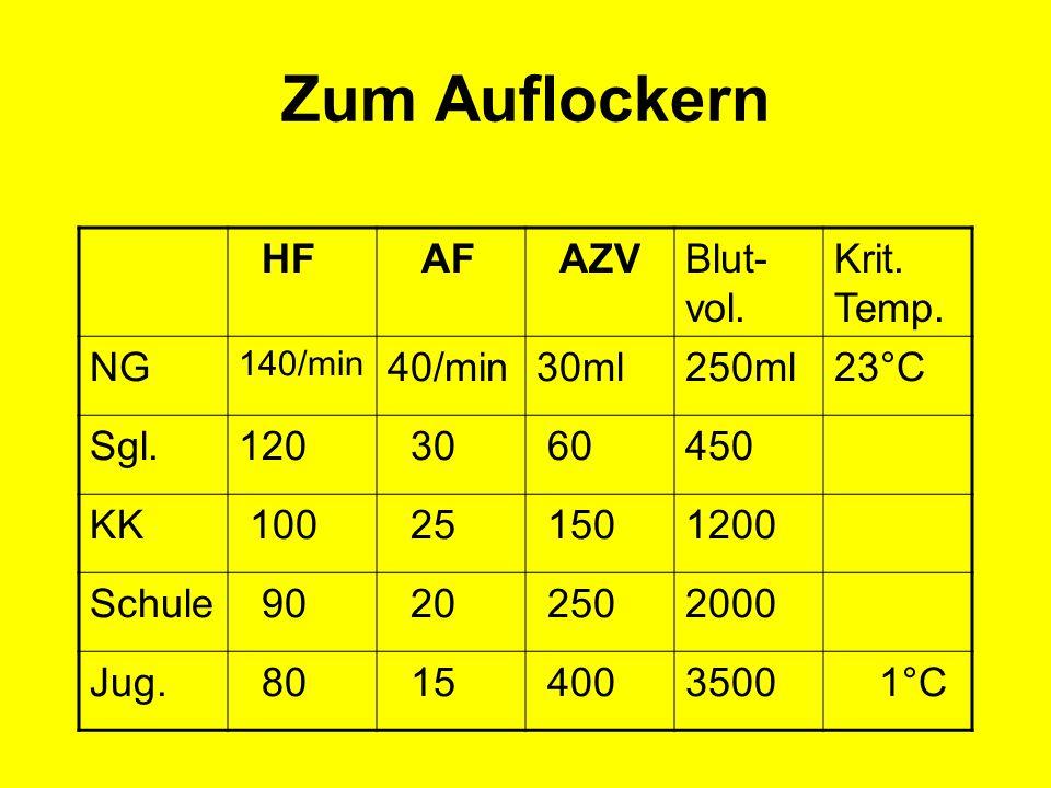 Zum Auflockern HF AF AZV Blut-vol. Krit. Temp. NG 40/min 30ml 250ml