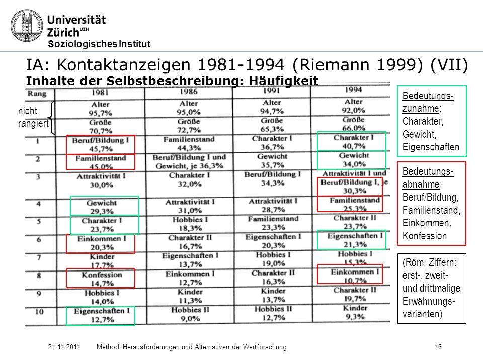 IA: Kontaktanzeigen 1981-1994 (Riemann 1999) (VII)