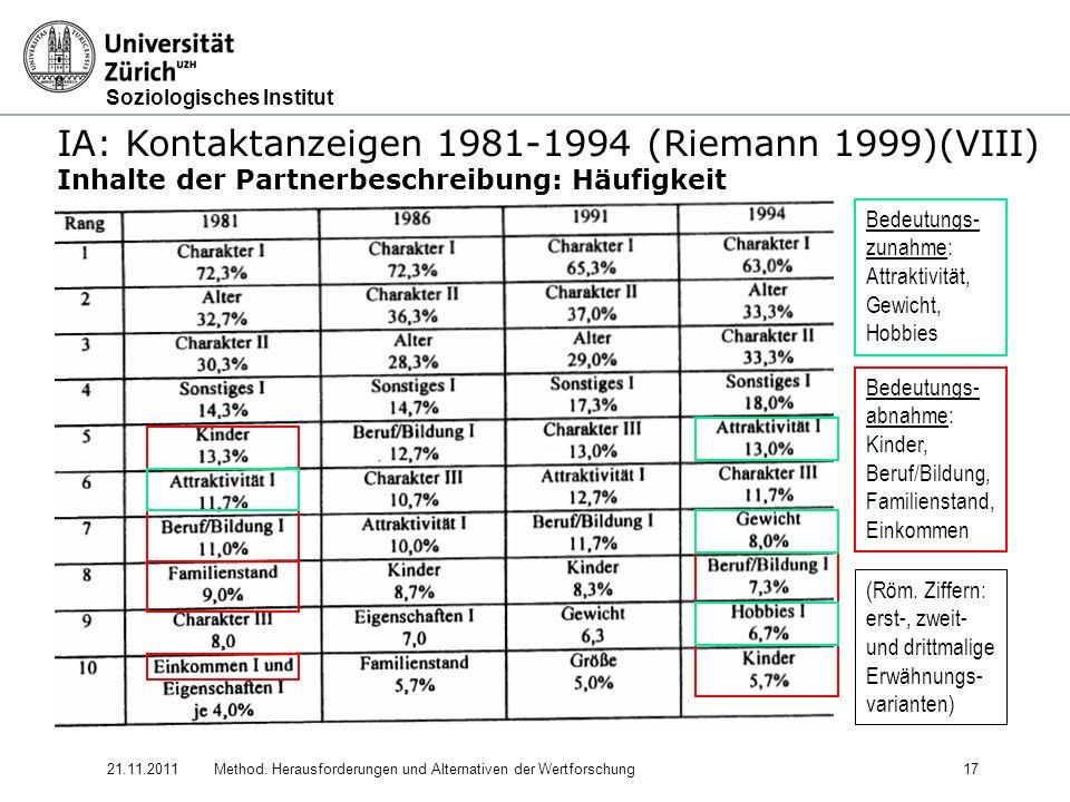 IA: Kontaktanzeigen 1981-1994 (Riemann 1999)(VIII)