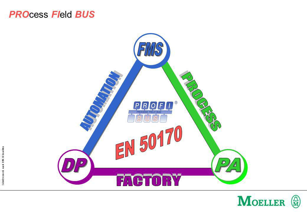 FMS EN 50170 DP PA PROcess FIeld BUS AUTOMATION PROCESS FACTORY