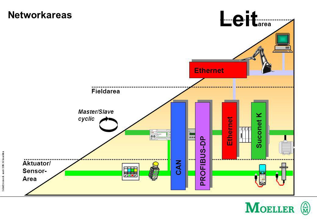 Leitarea Networkareas Ethernet Suconet K Ethernet PROFIBUS-DP CAN