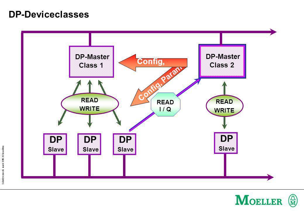DP-Deviceclasses DP DP DP DP Config, Param Config, Param DP-Master