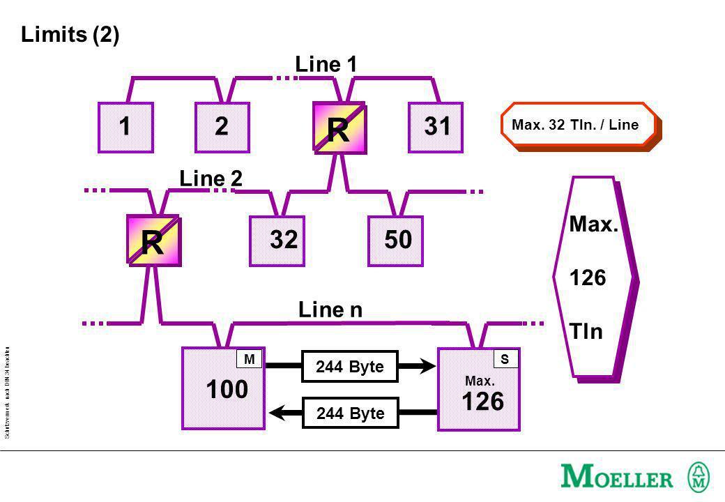 R R 1 2 31 32 50 100 126 Limits (2) Line 1 Line 2 Max. 126 Tln Line n