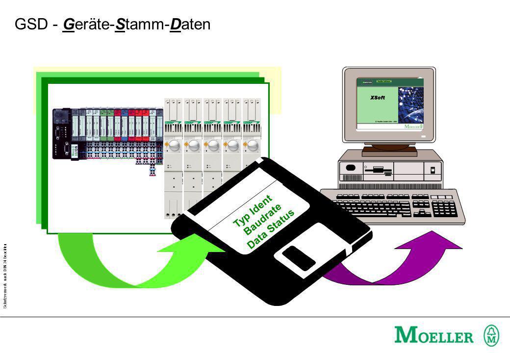 GSD - Geräte-Stamm-Daten