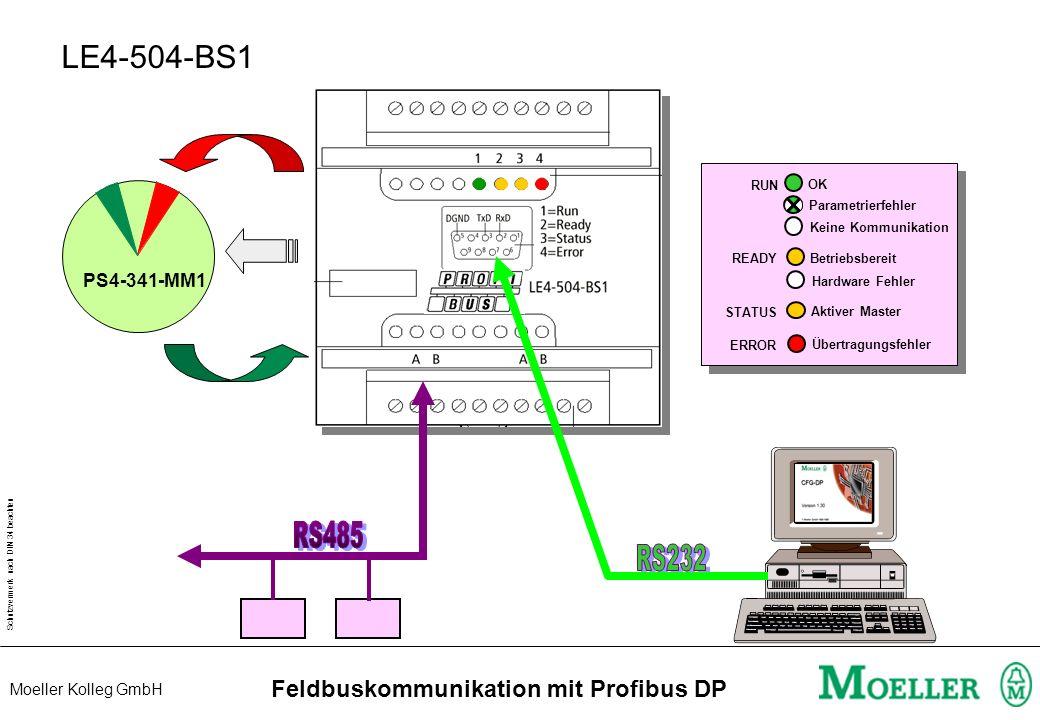 Feldbuskommunikation mit Profibus DP