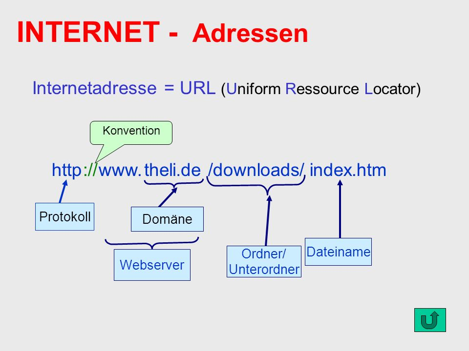 INTERNET - Adressen Internetadresse = URL (Uniform Ressource Locator)