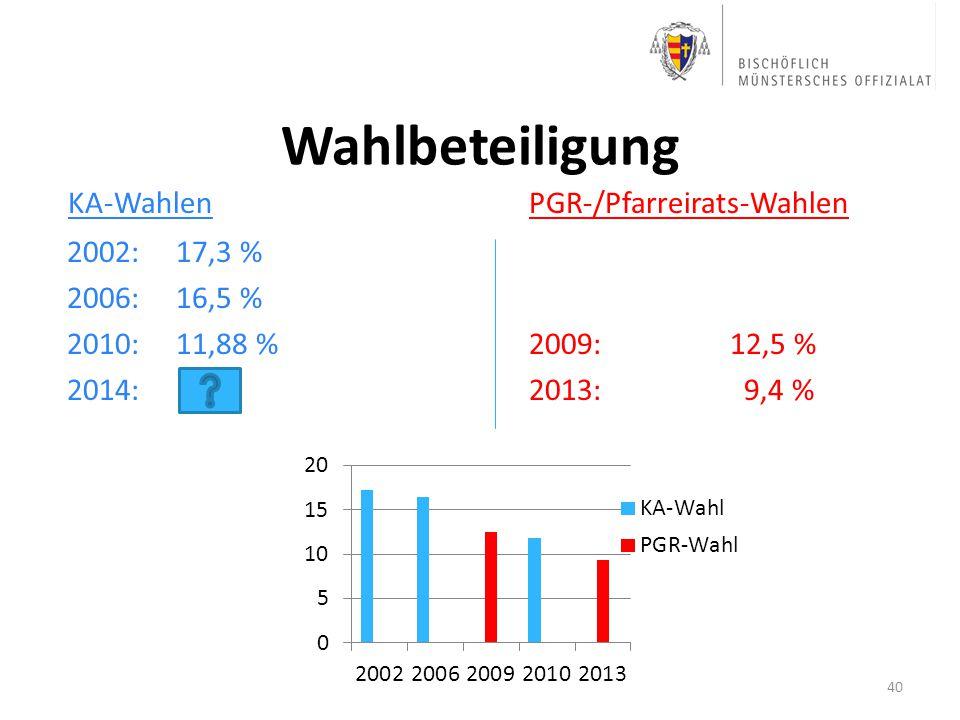 Wahlbeteiligung KA-Wahlen PGR-/Pfarreirats-Wahlen 2002: 17,3 %