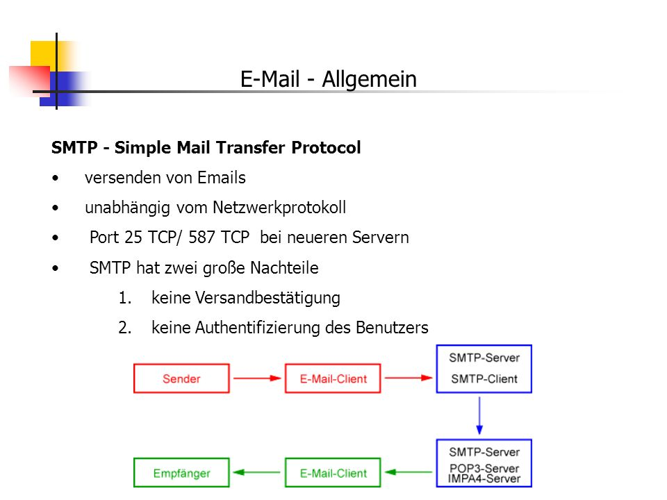 E-Mail - Allgemein SMTP - Simple Mail Transfer Protocol