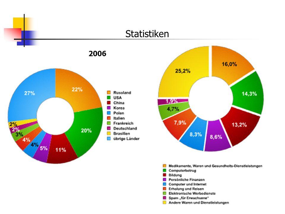 Statistiken 2006