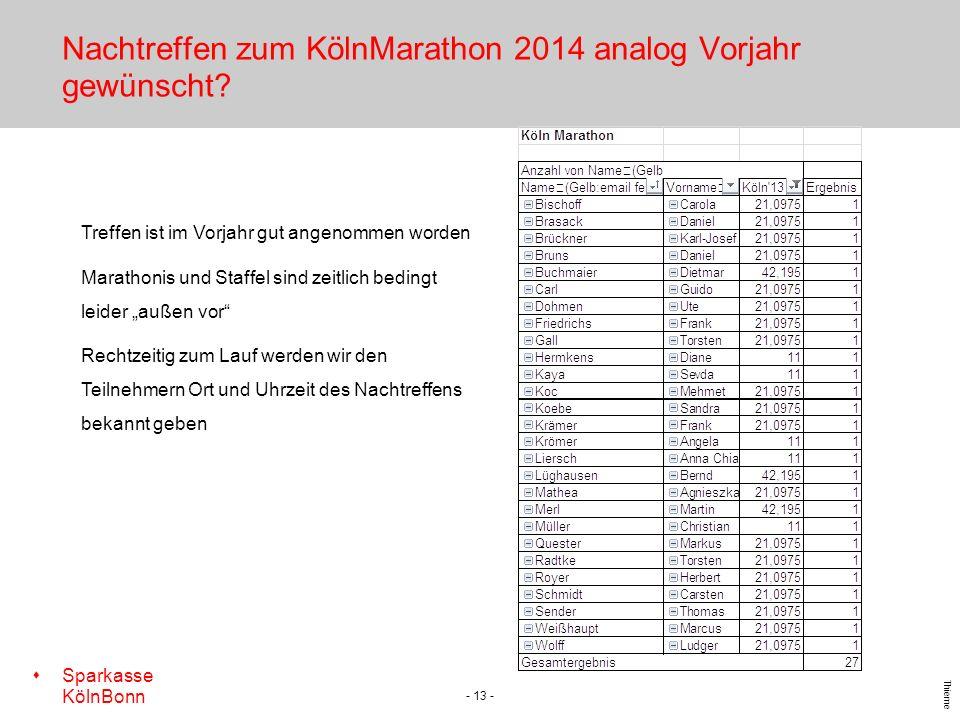 Nachtreffen zum KölnMarathon 2014 analog Vorjahr gewünscht
