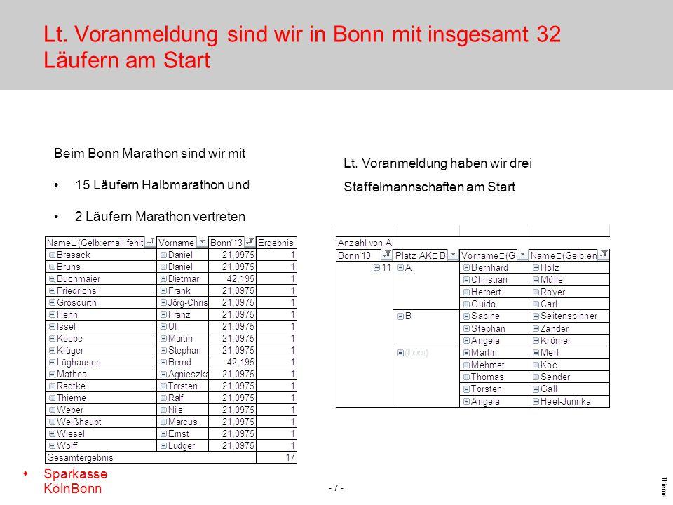 Lt. Voranmeldung sind wir in Bonn mit insgesamt 32 Läufern am Start