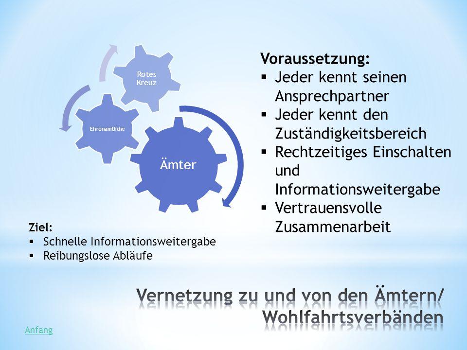 Vernetzung zu und von den Ämtern/ Wohlfahrtsverbänden