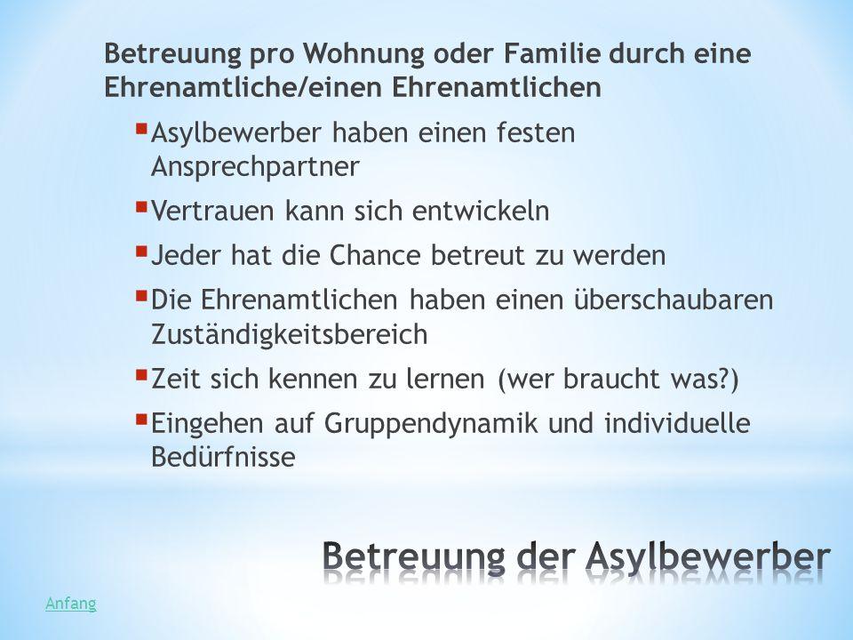 Betreuung der Asylbewerber