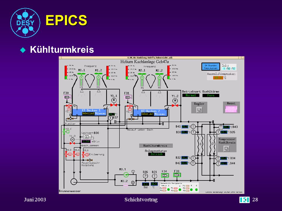 EPICS Kühlturmkreis Juni 2003 Schichtvortrag