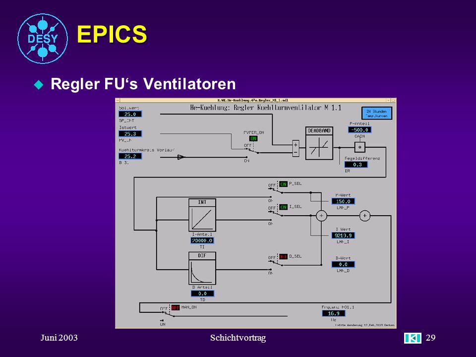 EPICS Regler FU's Ventilatoren Juni 2003 Schichtvortrag