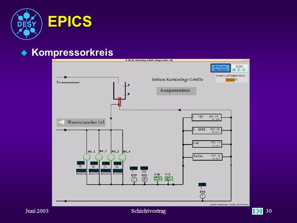 EPICS Kompressorkreis Juni 2003 Schichtvortrag