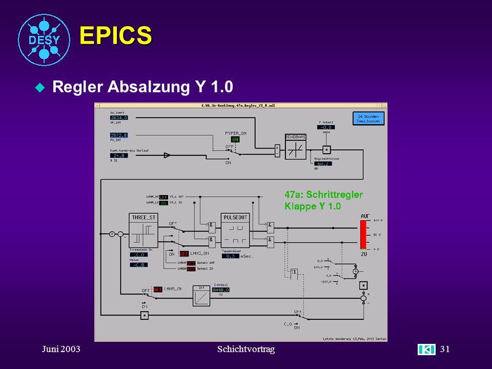 EPICS Regler Absalzung Y 1.0 Juni 2003 Schichtvortrag