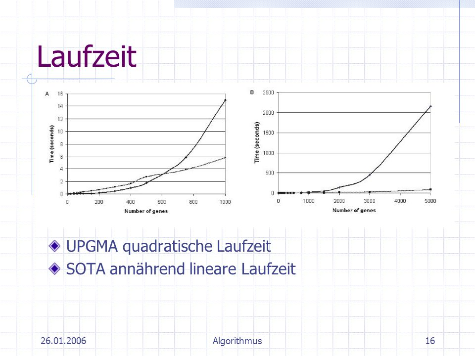 Laufzeit UPGMA quadratische Laufzeit SOTA annährend lineare Laufzeit