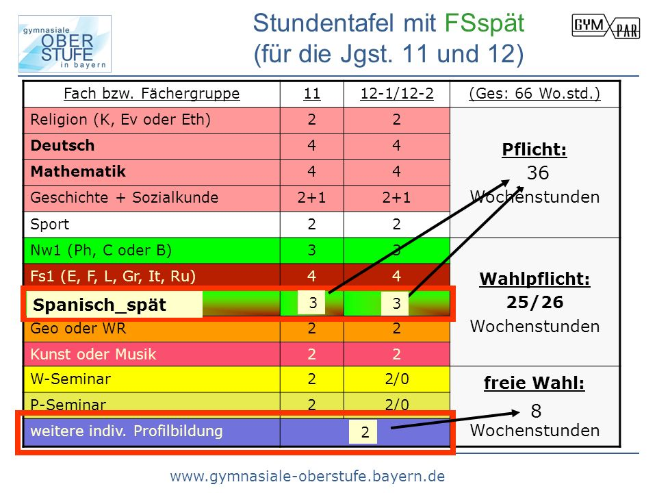Stundentafel mit FSspät (für die Jgst. 11 und 12)