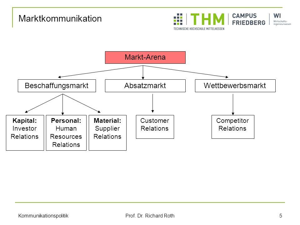 Marktkommunikation Markt-Arena Beschaffungsmarkt Absatzmarkt