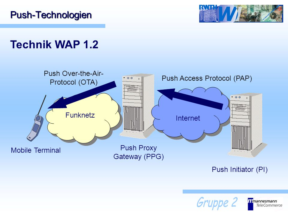 Technik WAP 1.2 Push-Technologien Push Over-the-Air- Protocol (OTA)