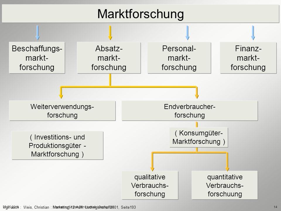 Produktionsgüter - Marktforschung )