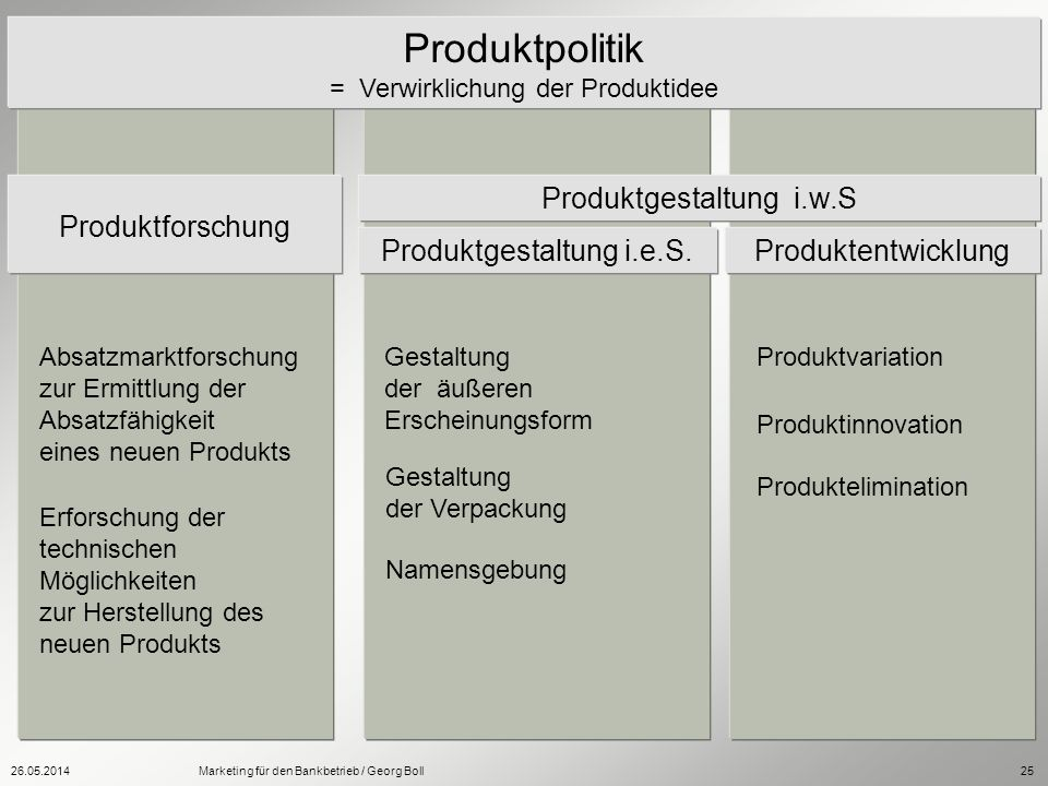 Produktpolitik Produktforschung Produktgestaltung i.w.S