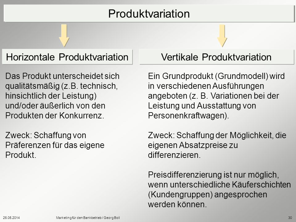 Produktvariation Horizontale Produktvariation