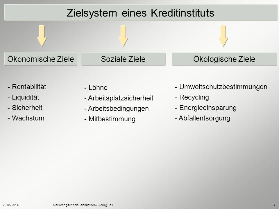 Zielsystem eines Kreditinstituts