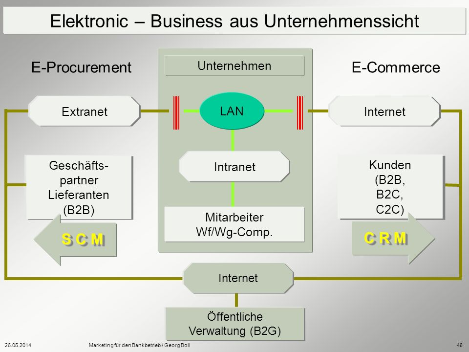 Elektronic – Business aus Unternehmenssicht