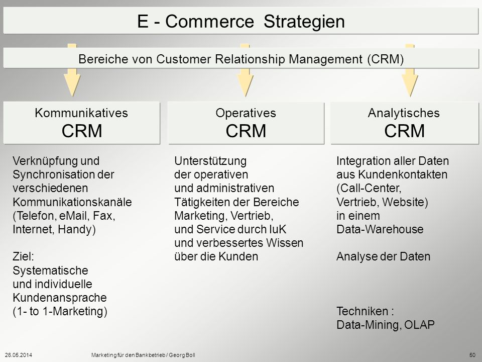 E - Commerce Strategien