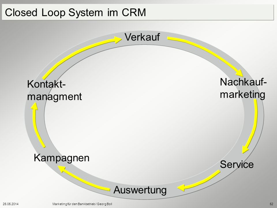 Closed Loop System im CRM