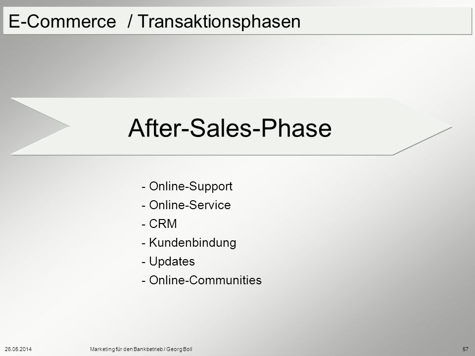 After-Sales-Phase E-Commerce / Transaktionsphasen - Online-Support