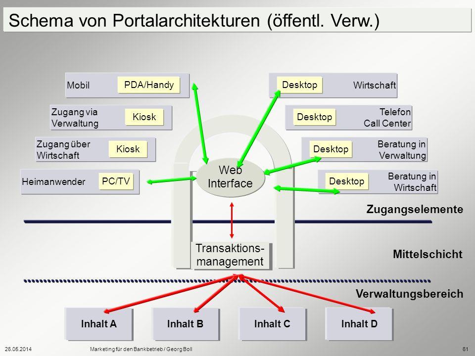 Schema von Portalarchitekturen (öffentl. Verw.)