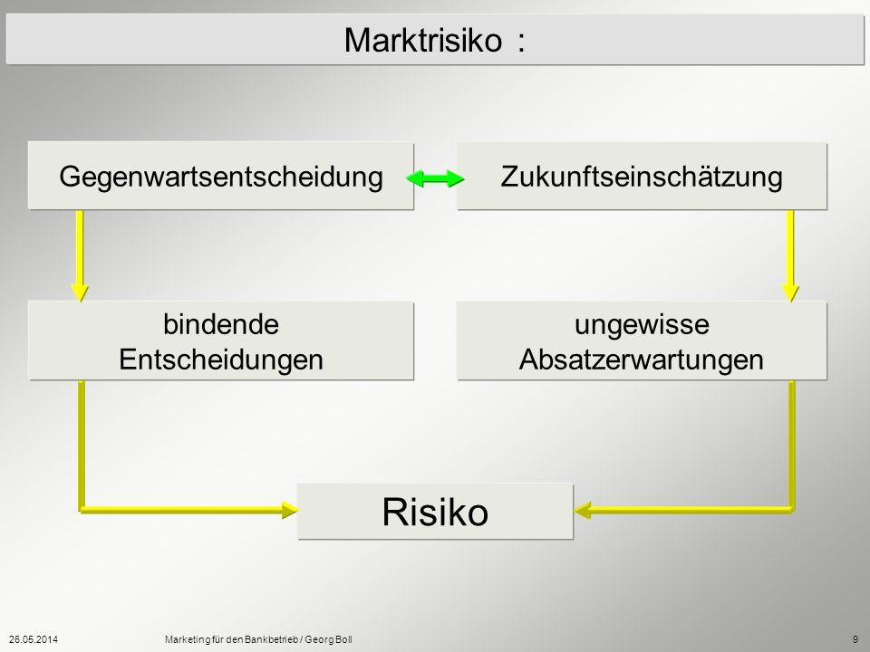 Risiko Marktrisiko : Gegenwartsentscheidung Zukunftseinschätzung