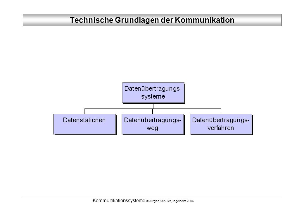 Technische Grundlagen der Kommunikation