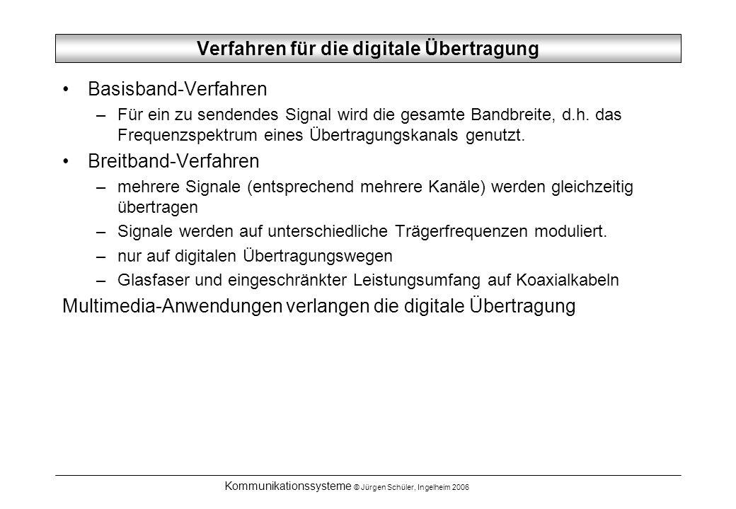 Verfahren für die digitale Übertragung