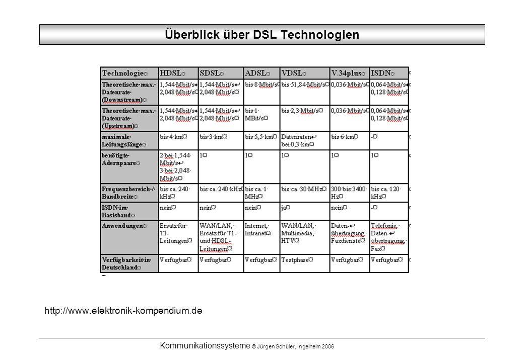 Überblick über DSL Technologien